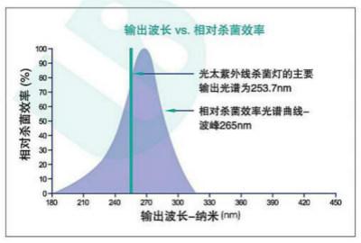 紫外线杀菌的波长和杀菌率